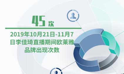 直播行业数据分析:2019年10月21日-11月7日李佳琦直播期间欧莱雅品牌出现45次