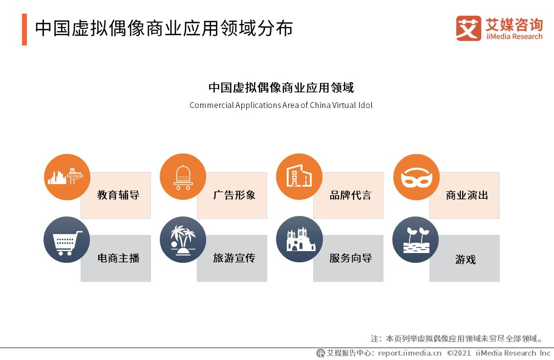 中国虚拟偶像商业应用领域分布