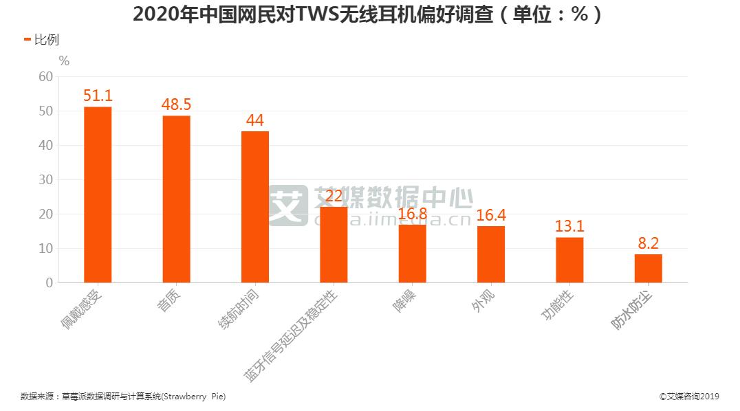 2020年中国网民对TWS无线耳机偏好调查情况