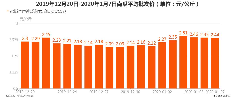 2019年12月20日-2020年1月7日南瓜平均批发价