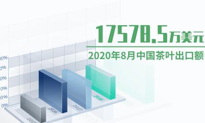 茶行业数据分析:2020年8月中国茶叶出口金额为17578.5万美元
