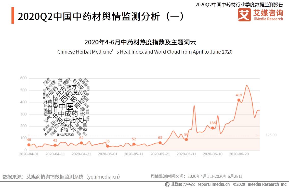 2020Q2中国中药材舆情监测分析