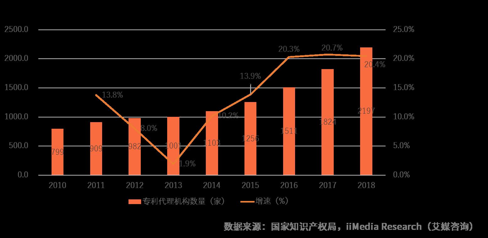 2019中国知识产权代理市场发展情况及发展趋势解读