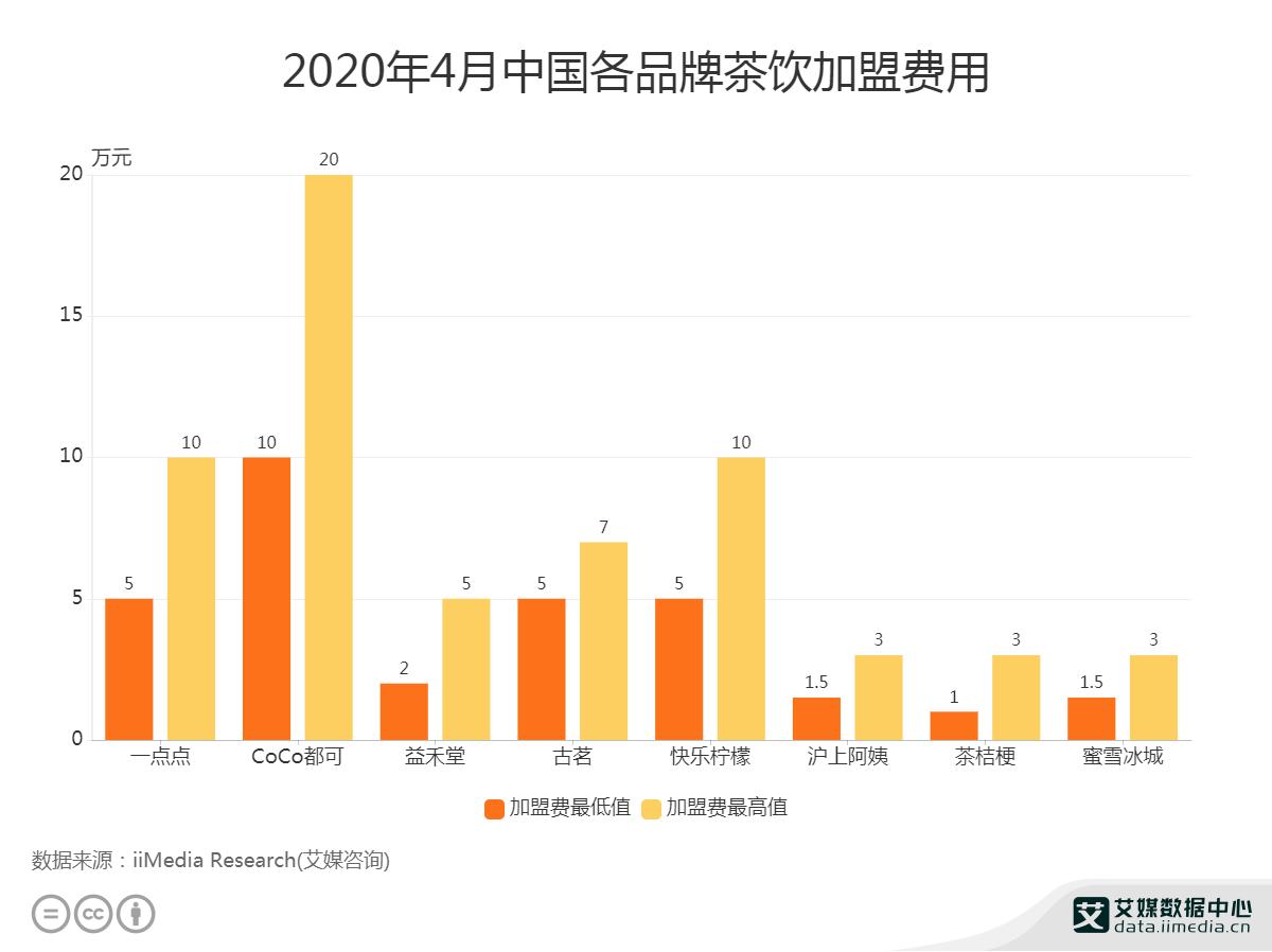 2020年4月中国各品牌茶饮加盟费用