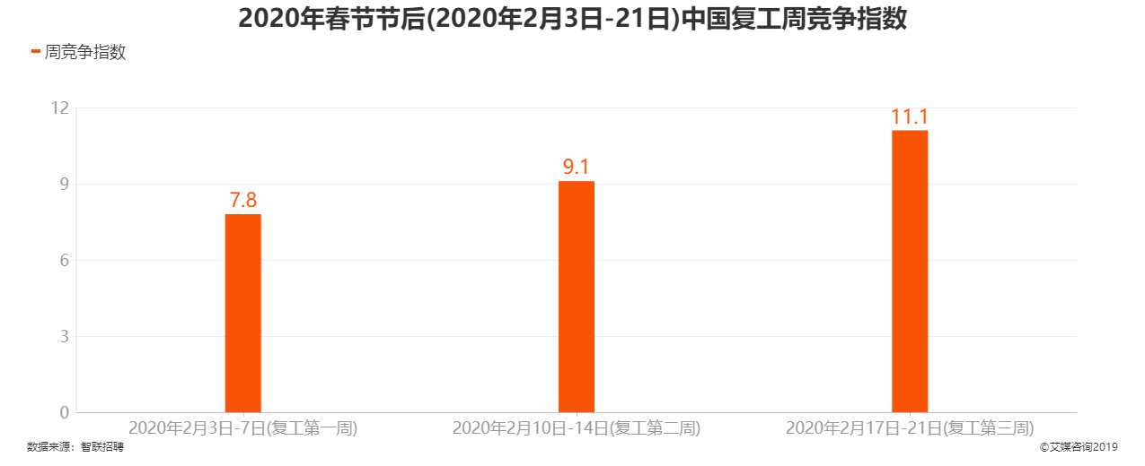 2020年春节节后中国复工周竞争指数