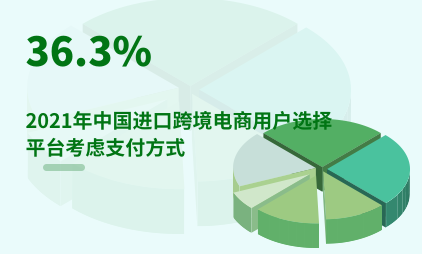 跨境电商行业数据分析:2021年中国36.3%进口跨境电商用户选择平台考虑支付方式