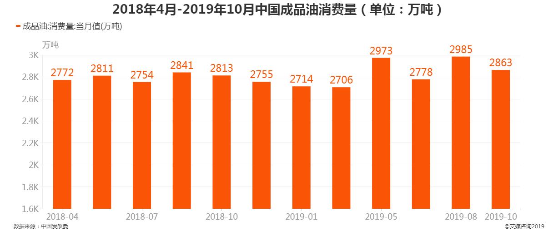 2018年4月-2019年10月中国成品油消费量