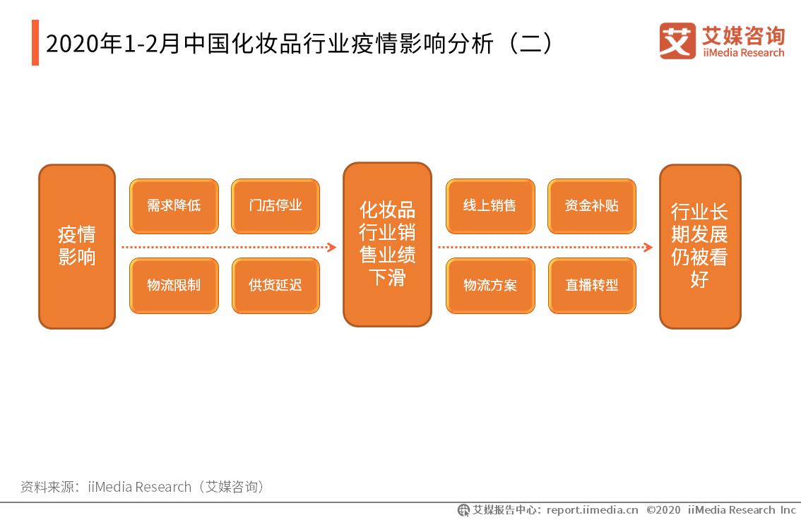 2020年1-2月中国化妆品行业疫情影响分析(二)