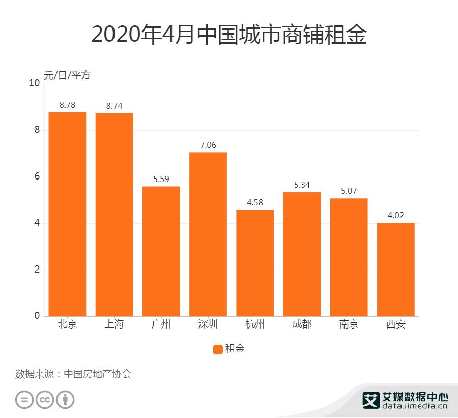 2020年4月中国城市商铺租金