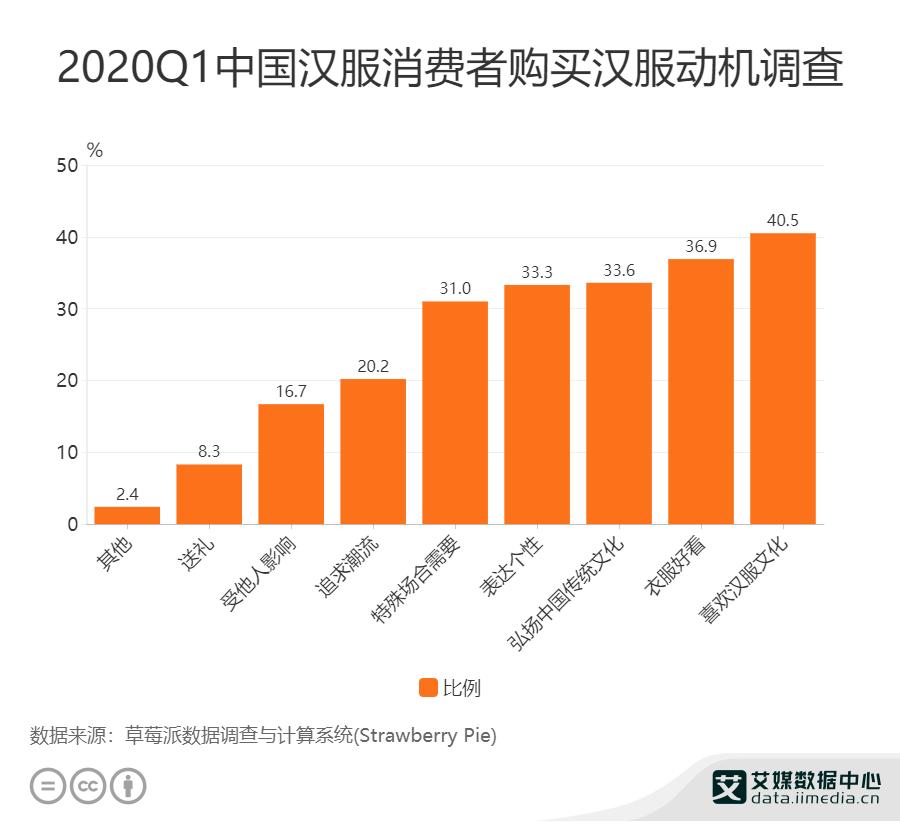 2021Q1中国汉服消费者购买汉服动机调查