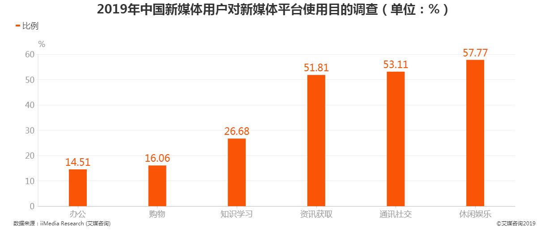 2019年中国新媒体用户对新媒体平台使用目的