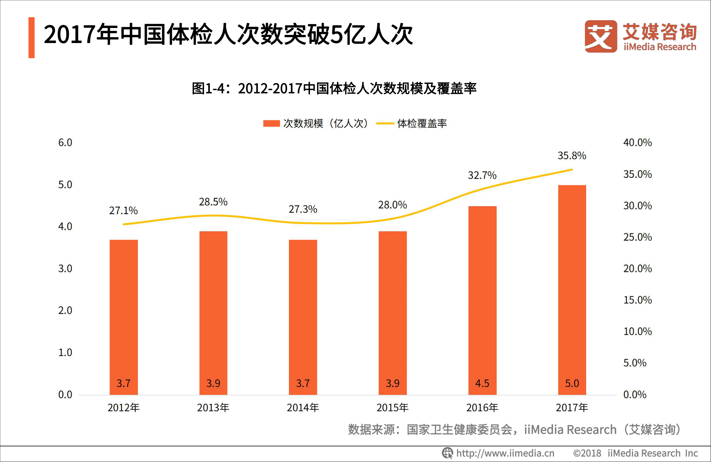 2017年中国体检人次突破5亿人次