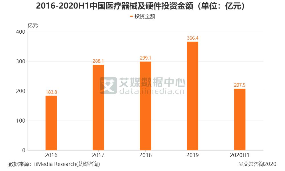 2016-2020H1中国医疗器械及硬件投资金额(单位:亿元)