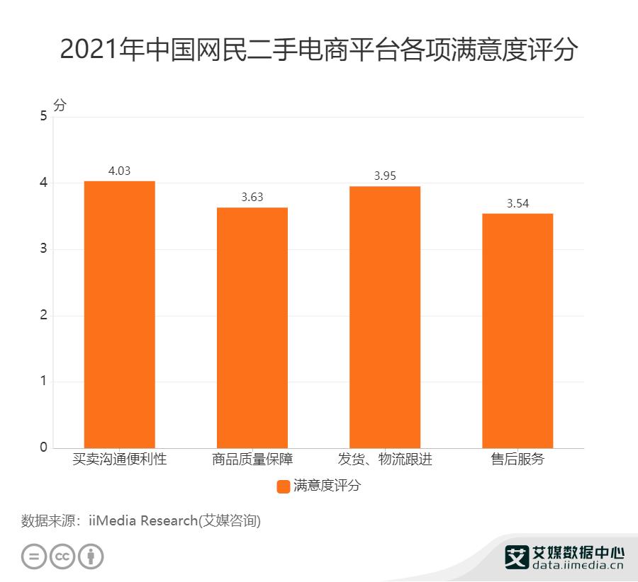 2021年中国网民二手电商平台各项满意度评分