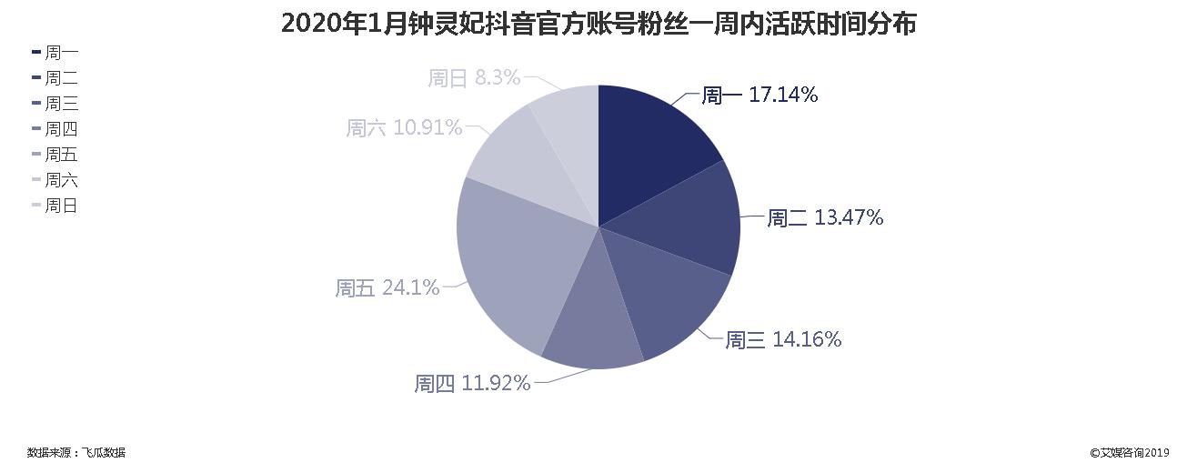 2020年1月钟灵妃抖音官方账号粉丝一周内活跃时间分布
