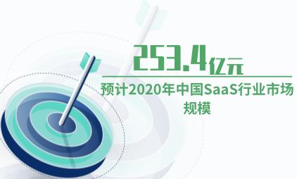 SaaS行业数据分析:预计2020年中国SaaS行业市场规模为253.4亿元
