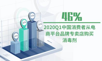 消毒剂行业数据分析:2020Q1中国46%消费者从电商平台品牌专卖店购买消毒剂