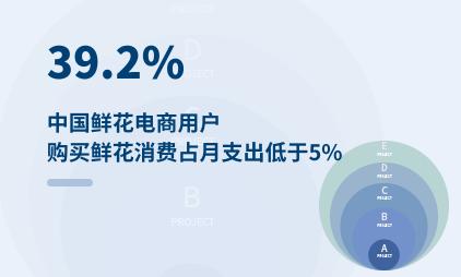 鲜花电商行业数据分析:2021Q1中国39.2%鲜花电商用户购买鲜花消费占月支出低于5%