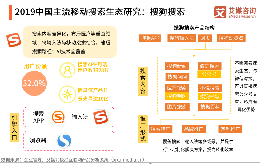 2019中国主流移动搜索生态研究: 搜狗搜索