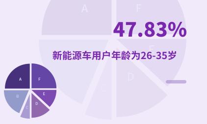新能源汽车行业数据分析:2020年中国47.83%新能源车用户年龄为26-35岁