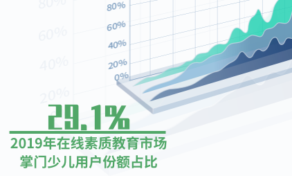 在线教育行业数据分析:2019年在线素质教育市场掌门少儿用户份额占比为29.1%