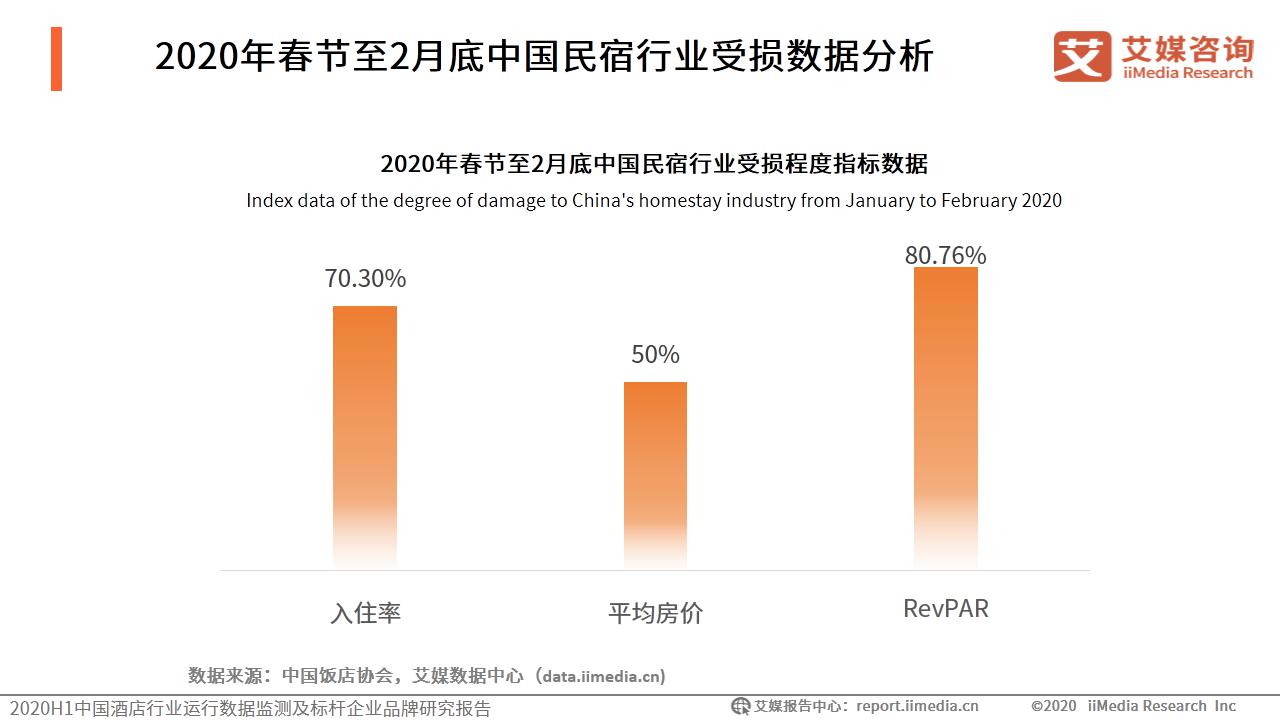 2020年春节至2月底中国民宿行业受损数据分析