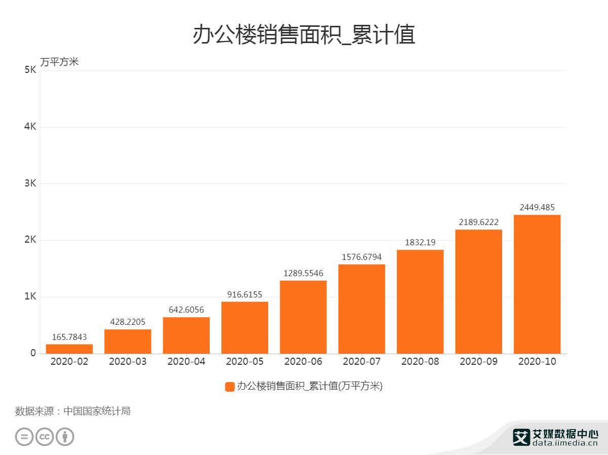 2020年1-10月中国办公楼销售面积为2449.485万平方米