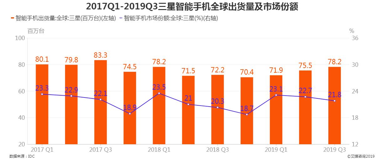 2017Q1-2019Q3三星智能手机全球出货量及市场份额