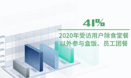 团餐行业数据分析:2020年41%受访用户除食堂餐以外参与盒饭、员工团餐