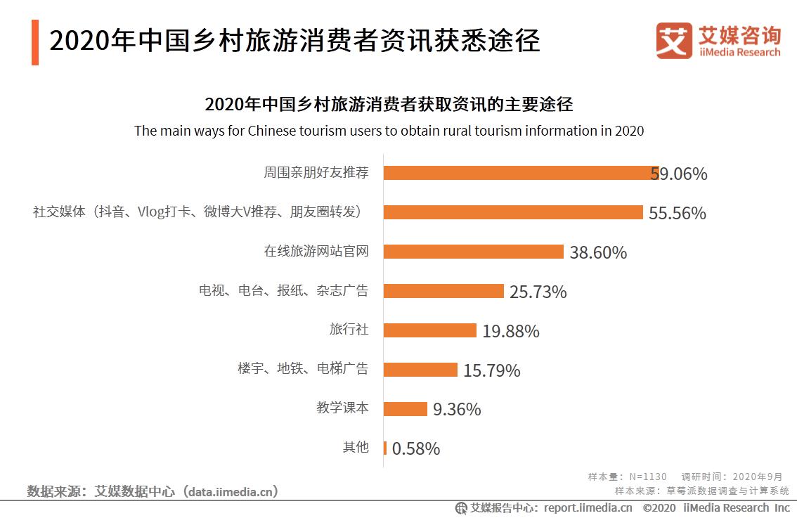 2020年中国乡村旅游消费者资讯获悉途径