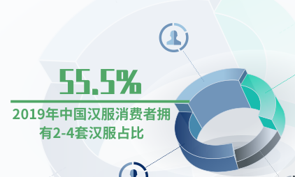汉服行业数据分析:2019年中国55.5%汉服消费者拥有2-4套汉服