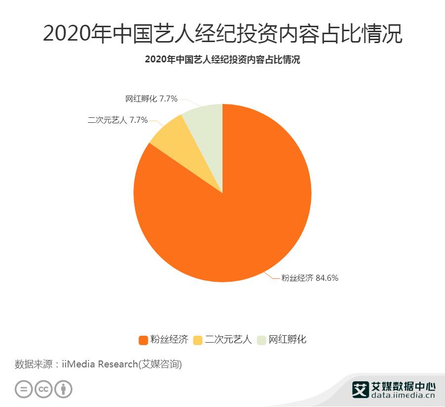 2020年中国艺人经纪投资内容占比情况