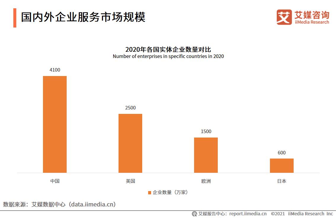 国内外企业服务市场规模