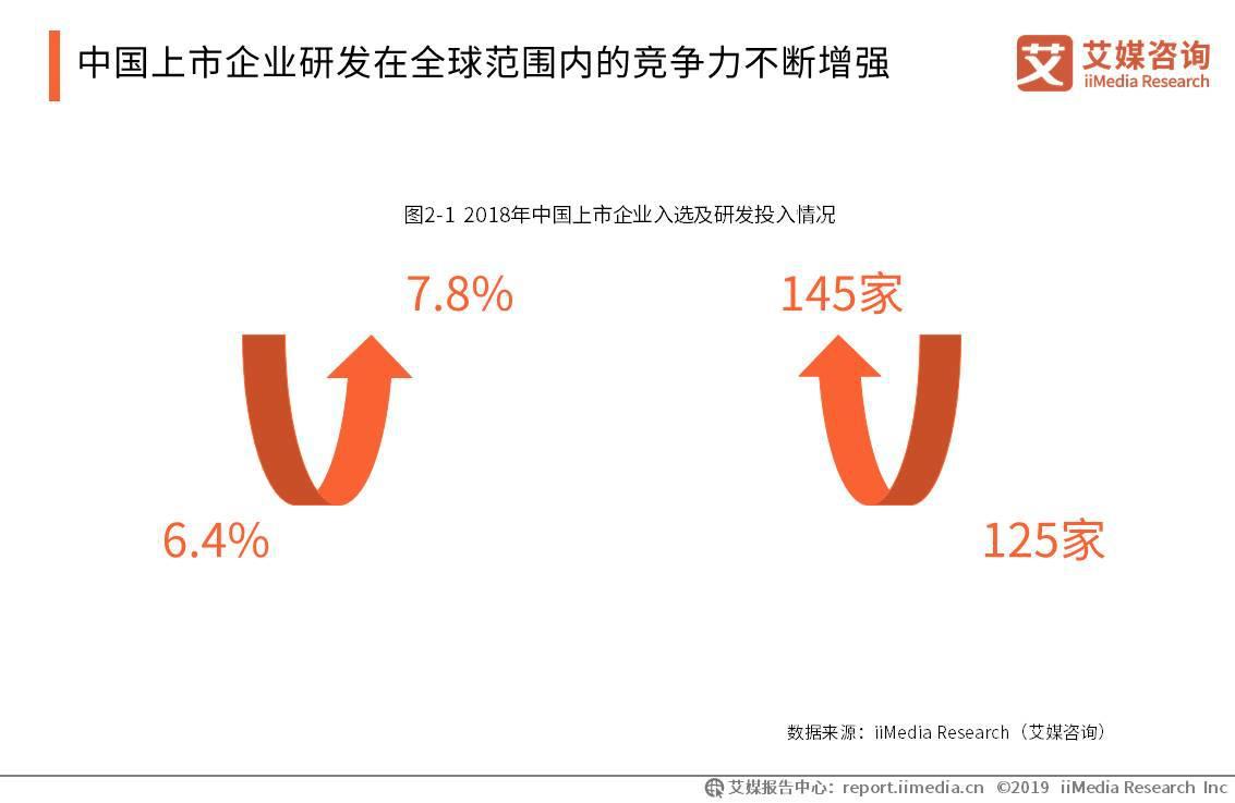 2019企业科创发展报告:中国专利申请量七年蝉联冠军,企业科创竞争力攀升