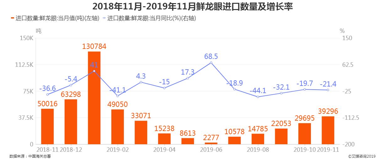 2018年11月-2019年11月鲜龙眼进口数量及增长率