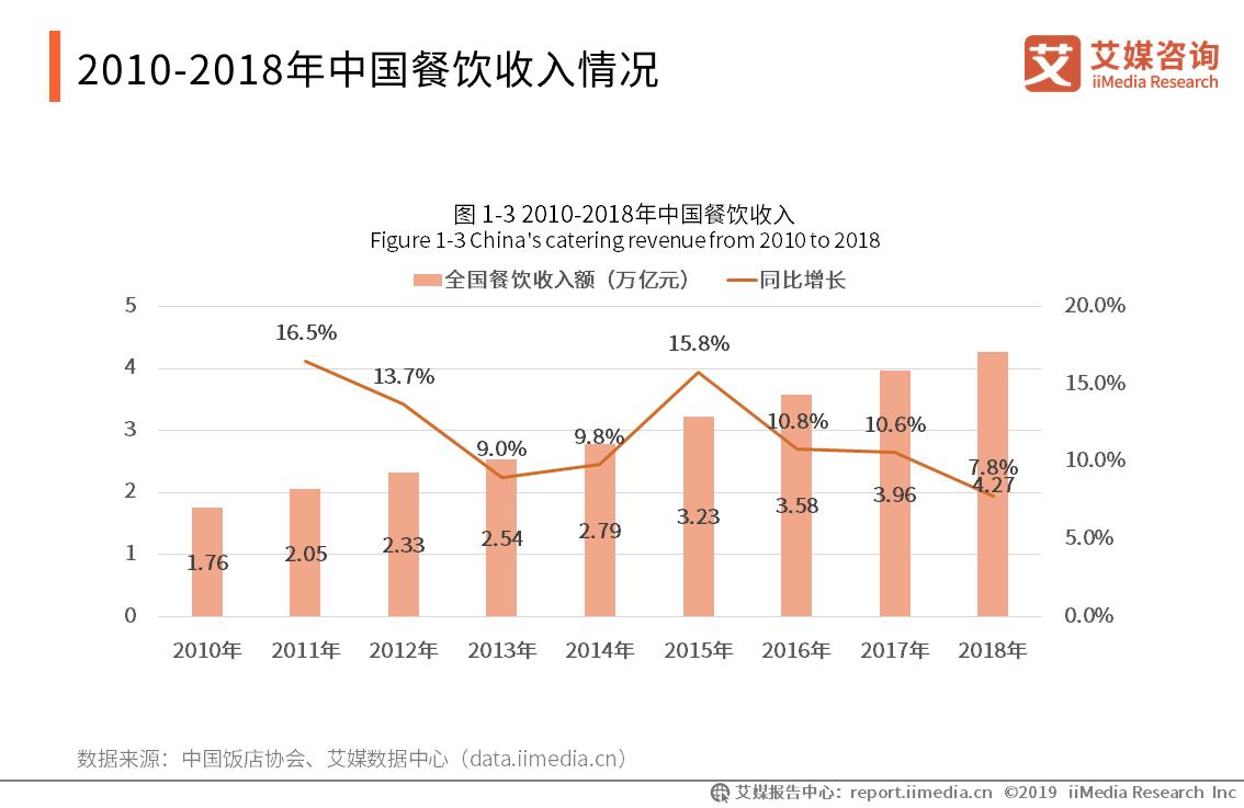 2010-2018中国餐饮收入情况