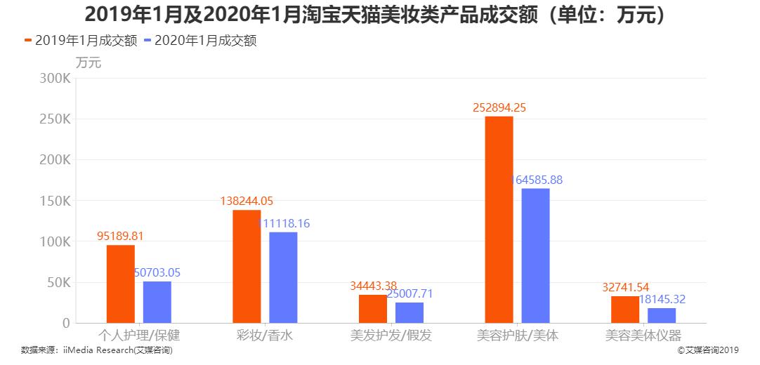 2019年1月及2020年1月淘宝天猫美妆类产品成交额