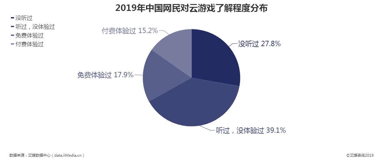 2019年中国网民对云游戏了解程度分布