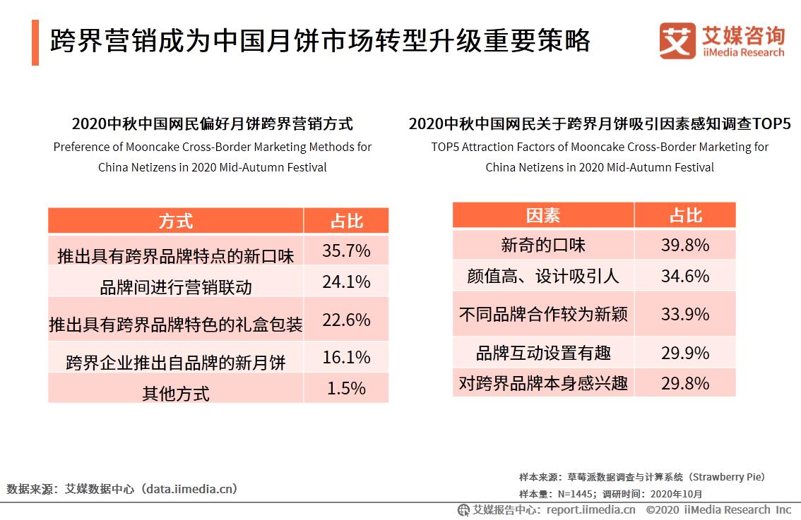 跨界营销成为中国月饼市场转型升级重要策略