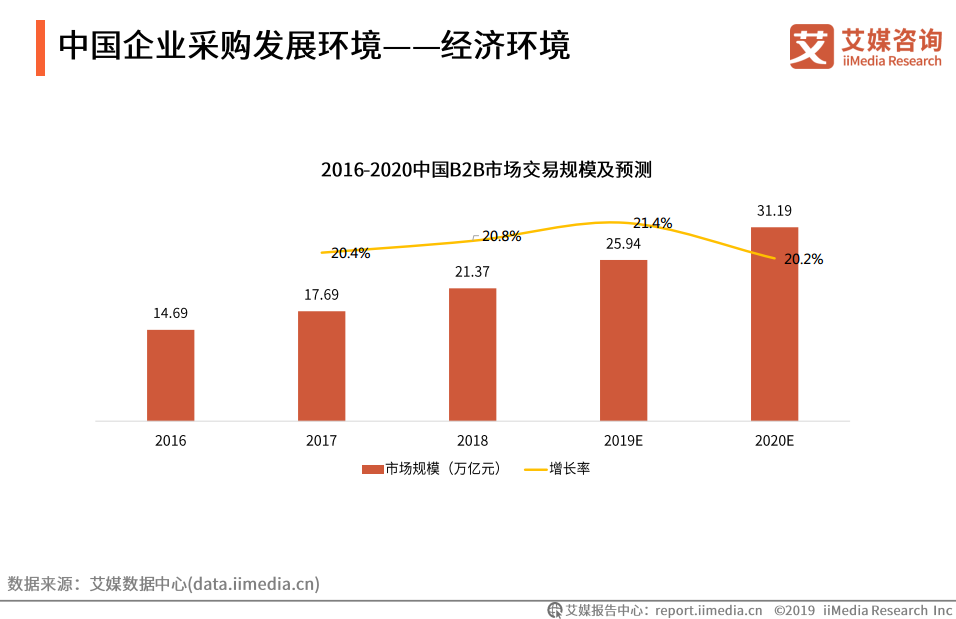 中国企业采购发展环境——经济环境
