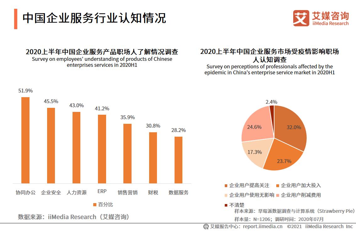 中国企业服务行业认知情况