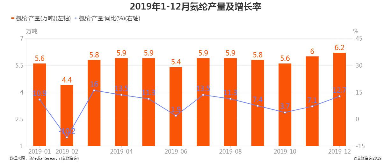 2019年1-12月氨纶产量及增长率