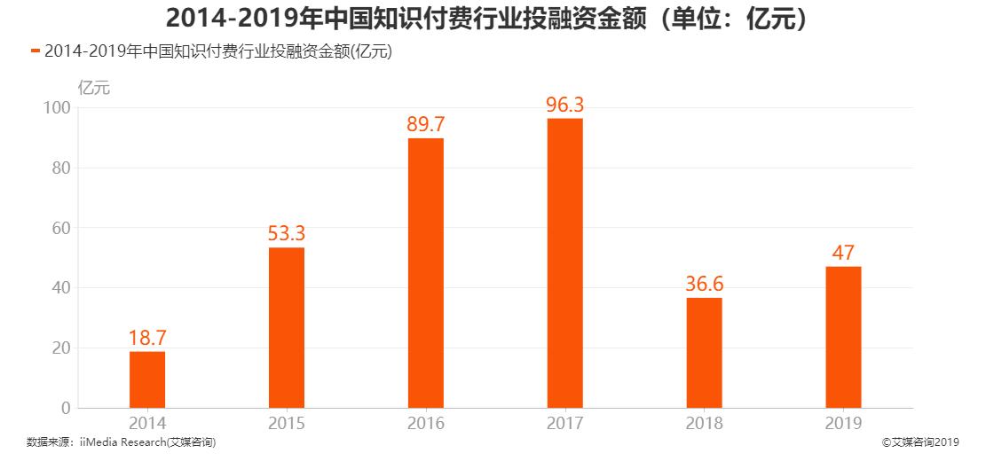 2014-2019年中国知识付费行业投融资金额