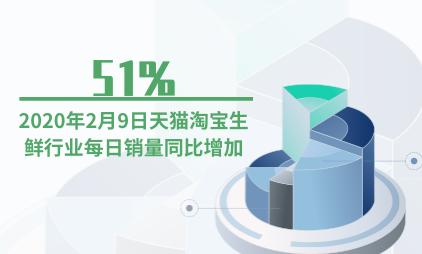 生鲜行业数据分析:2020年2月9日天猫淘宝生鲜行业每日销量同比增加51%
