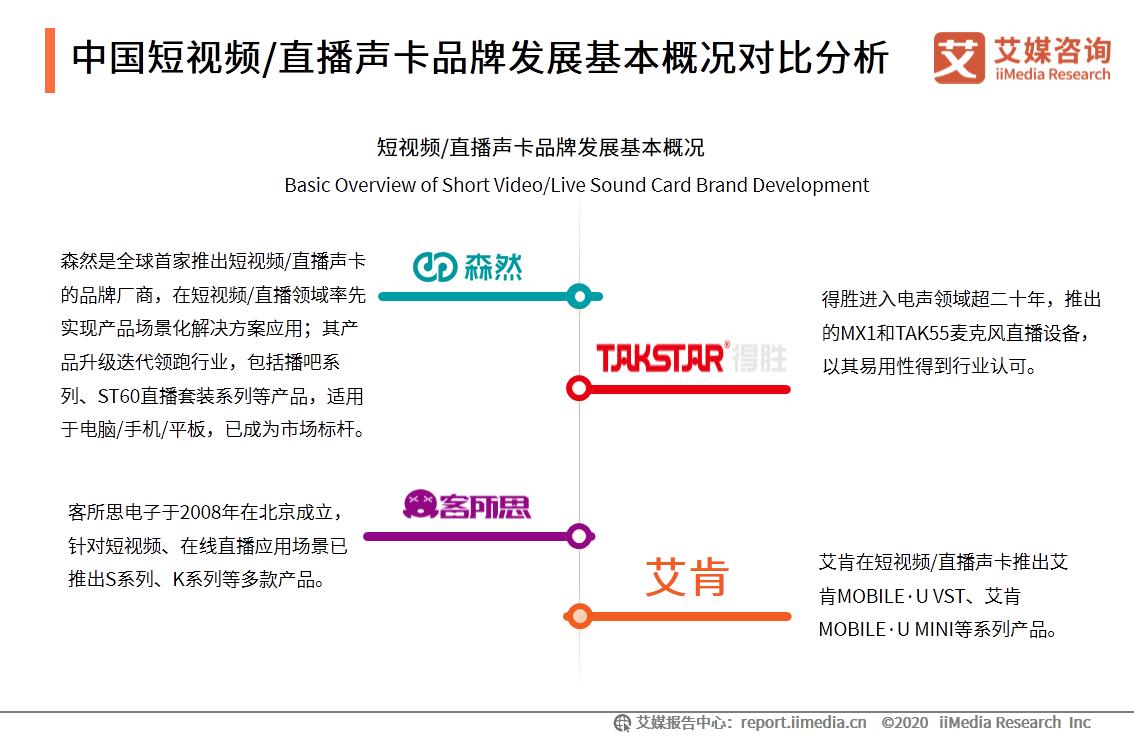 中国短视频/直播声卡品牌发展基本概况对比分析