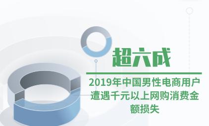 网购行业数据分析:2019年超六成中国男性电商用户遭遇千元以上网购消费金额损失