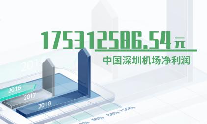 航空行业数据分析:2019年Q3中国深圳机场净利润为175312586.54元