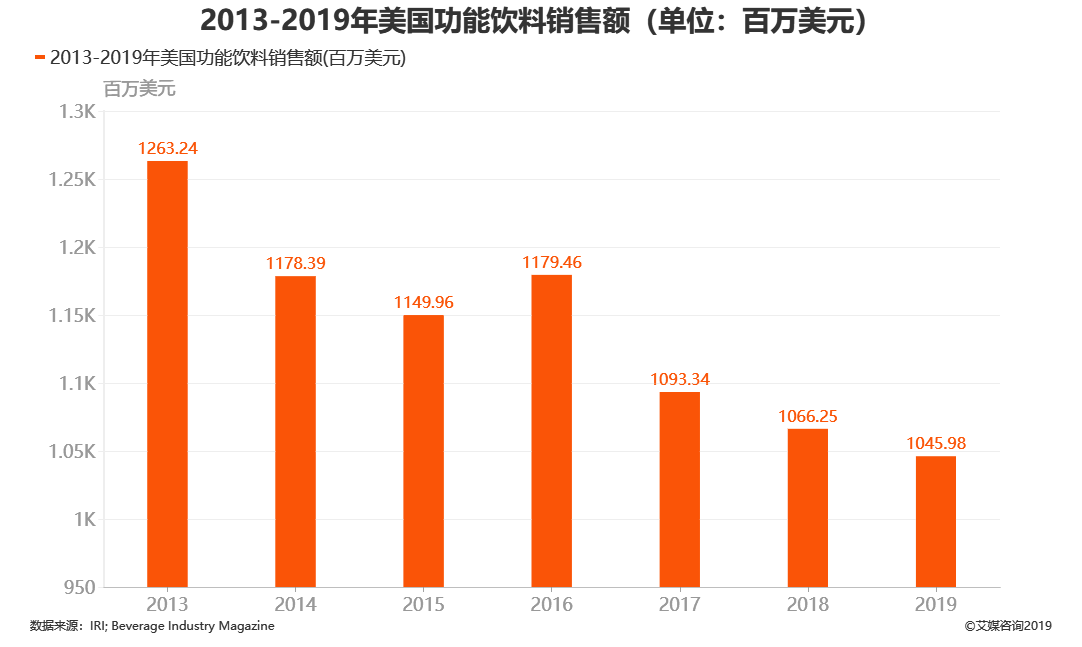 2013-2019年美国功能饮料销售额(单位:百万美元)