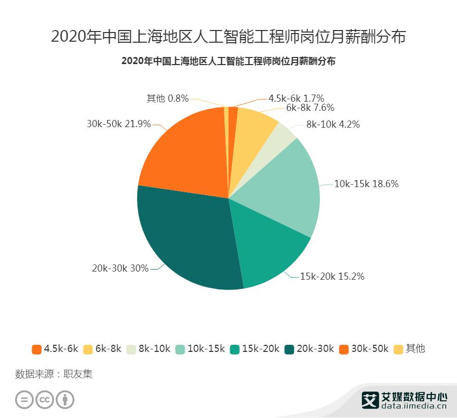 2020年中国上海近九成人工智能工程师月薪超8K