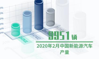 汽车行业数据分析:2020年2月中国新能源汽车产量为9951辆